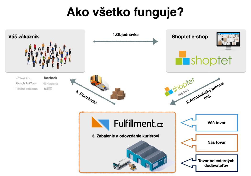 Fulfillmentcz_princip_fungovani_SK